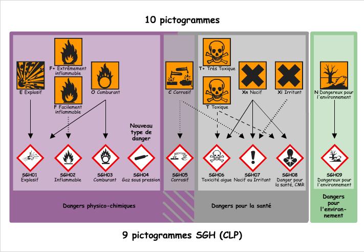 Pictogrammes sgh correspond gd1